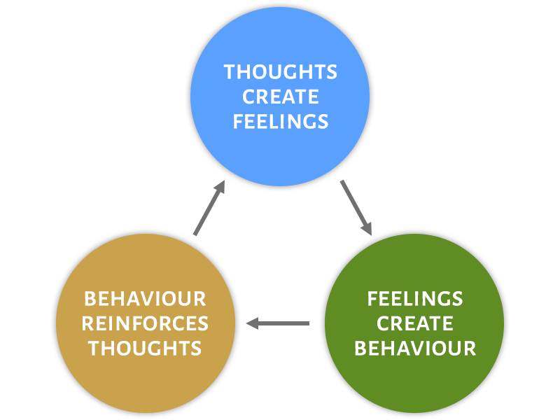 Thoughts create feelings - Feelings create behaviour - Behaviour reinforces thoughts